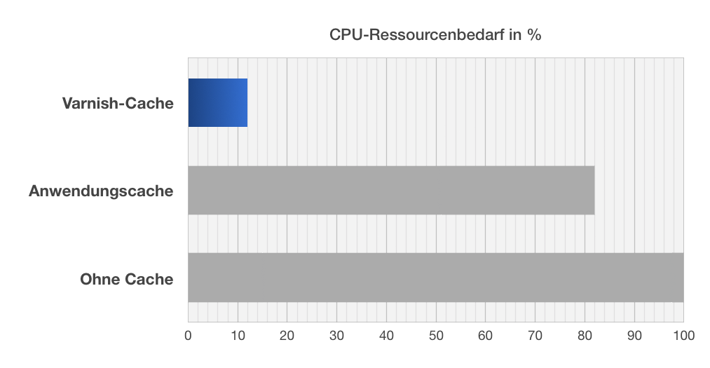 varnish-benchmark